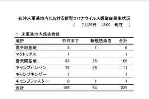 沖縄米軍基地に広がるコロナ感染が、県内でも拡大